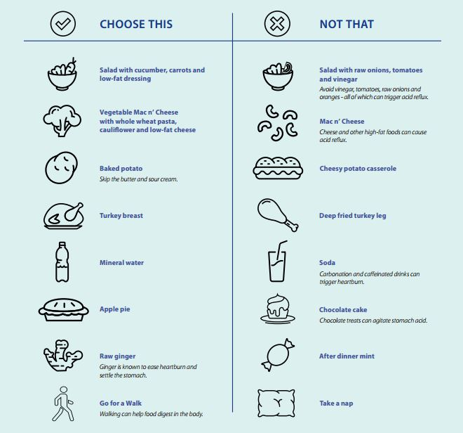Share This Choose Not That Chart With Your Patients